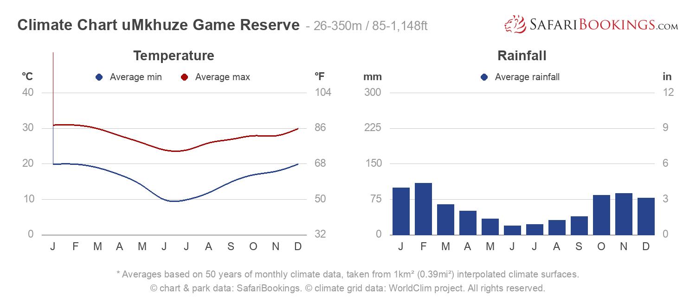 Climate Chart uMkhuze Game Reserve